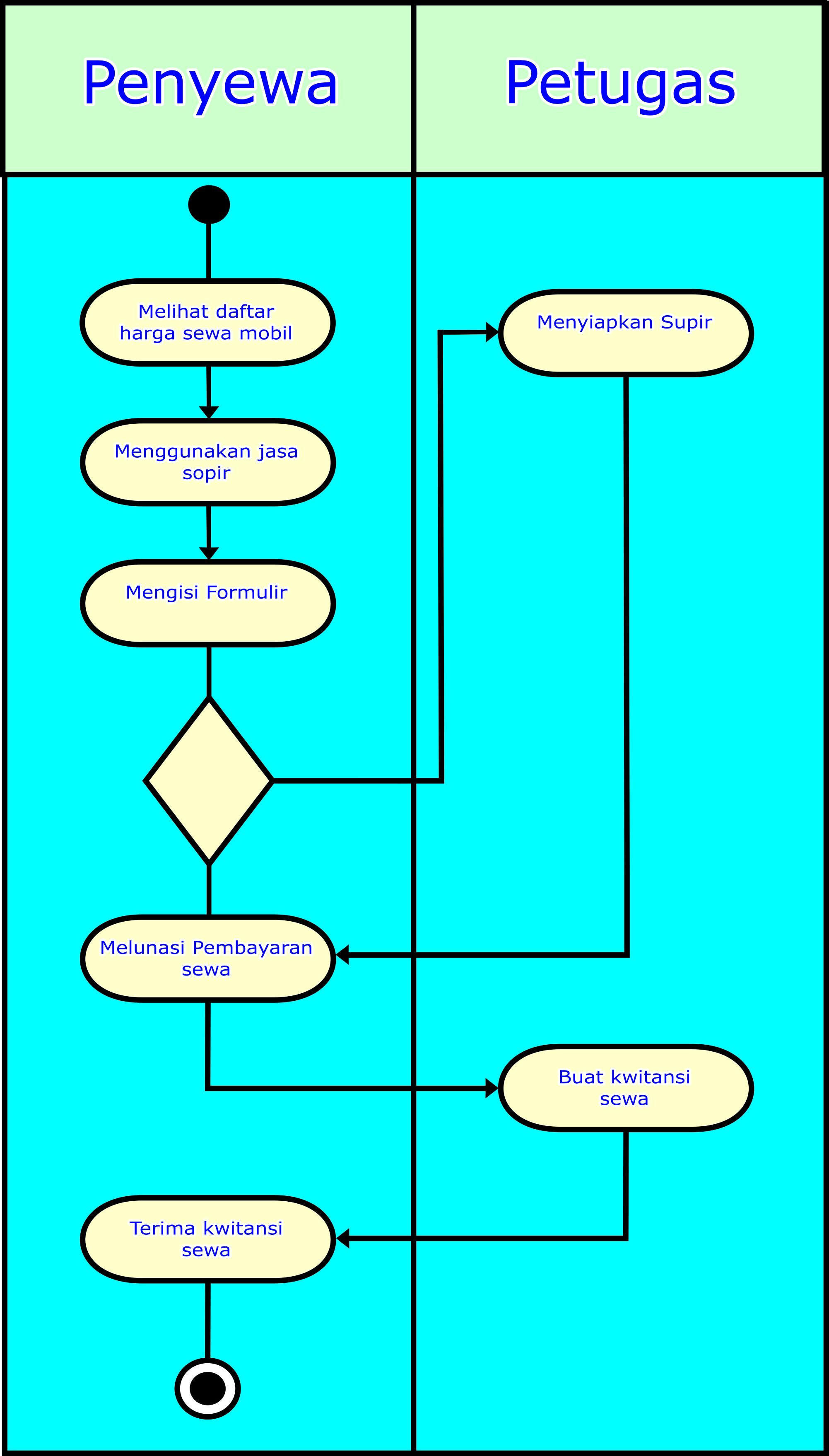 Proses bisnis sistem penyewaan mobil pada perusahaan bendi car mi iv 1 prosedure peminjamanan new ccuart Choice Image
